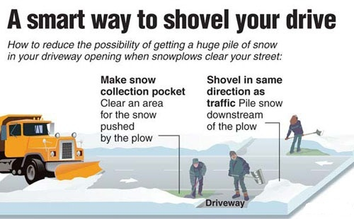 Shoveling Snow Example